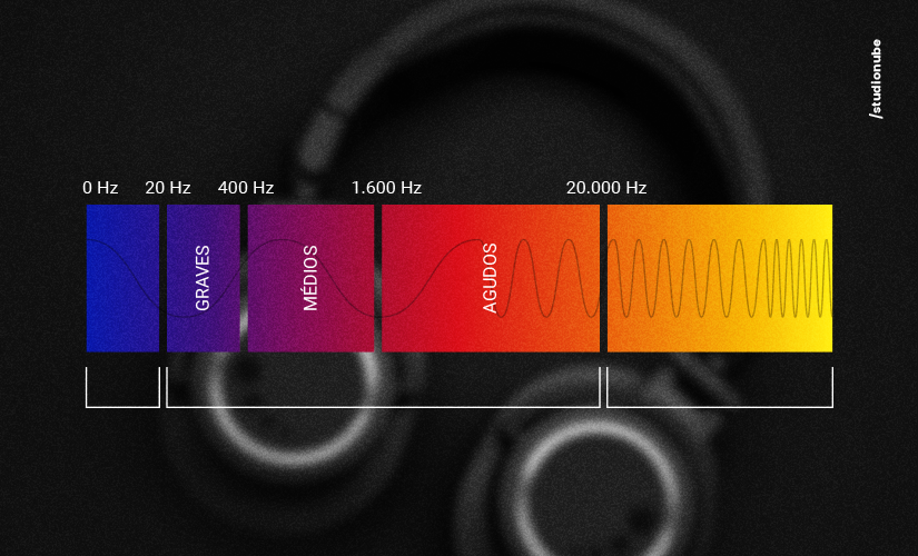 Espectro sonoro: você sabe o que é?